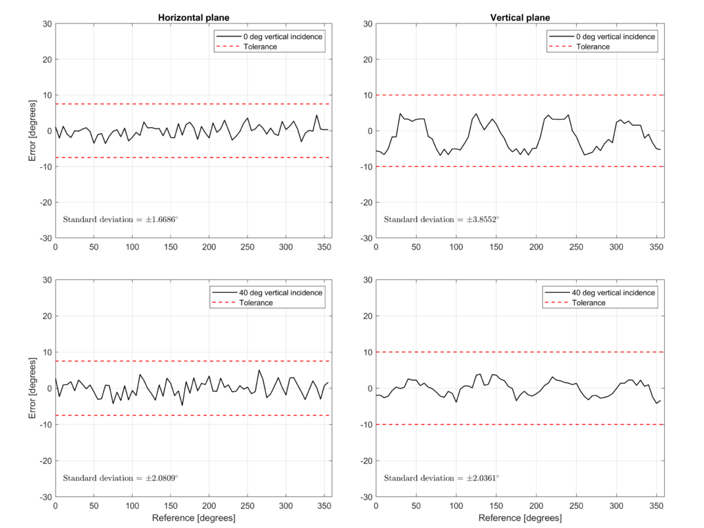 Nor1297 calibration results – Typical performance and measurement uncertainty