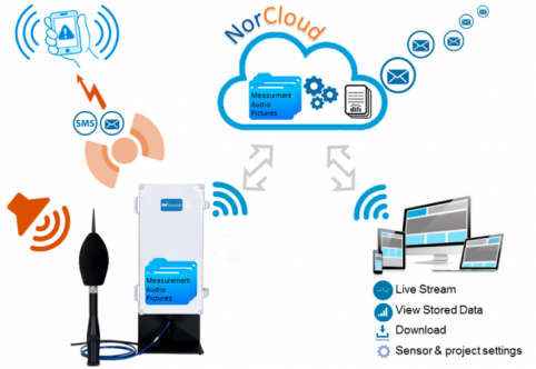 NorCloud Noise Monitoring